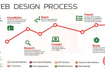 inspimate web design process